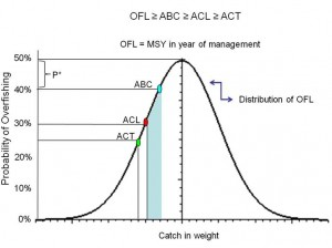 ACL diagram