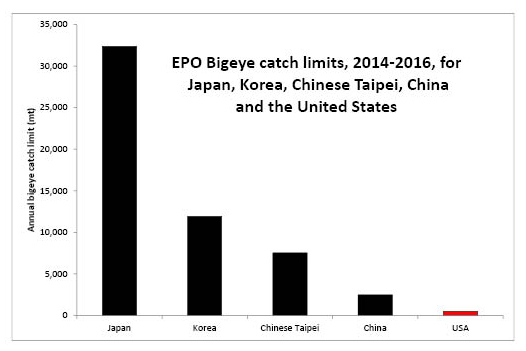 EPO bigeye catch limits