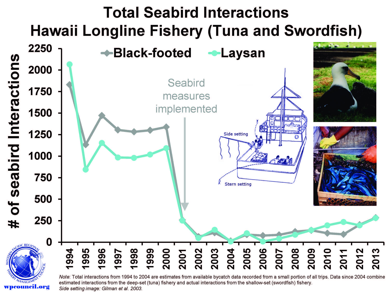 SeabirdTrend